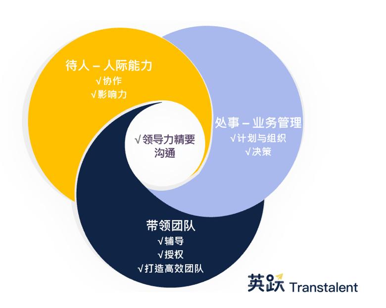 2019年9月10日,阿里巴巴现任CEO张勇将接任马云的位子,成为中国电商帝国的下一任掌门人。而马云将回归老本行,投身教育事业。   此前,马云接班人一直扑朔迷离,他曾多次提及这是自己认真准备了10年的计划。中国企业家退休难已不是新鲜事,马云退休也将继任管理这一议题推上台面。   高管继任成败,决定了一家公司能否基业长青。但数据统计,现实中,超过80%的领导者在面对这个高风险的决策时,都做出了错误的选择。   DDI智睿咨询、世界大型组织联合会、EY安永联合发布《2018全球领导力展望》(以下简