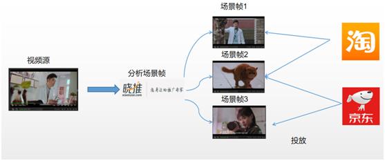 晓推:视频情景分析技术在视频购物领域的探索