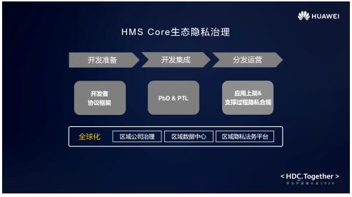 HMS生态全球化隐私治理 助力开发者应用安全合规