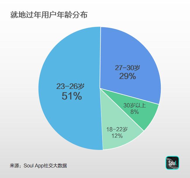 <strong>Soul App春节大数据:这届年轻人</strong>