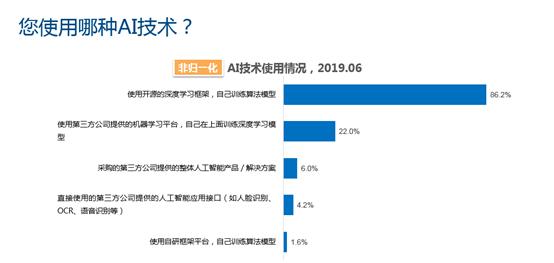 IDC发中国深度学习平台市场调thinkphp研:86.2%利用开源框架 百度登顶国产平台第一