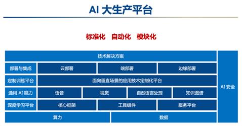 产业智能化需要利器加持 王海峰携AI大生产平台亮相进博会