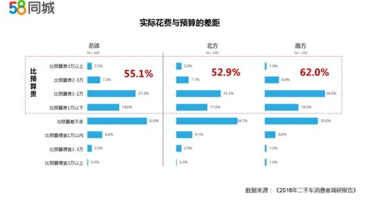 近8成用户考虑在半年内购买二手车